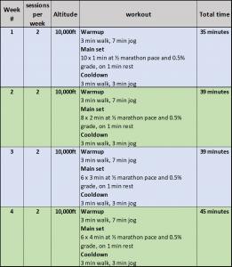 Simulated Altitude Training Chart